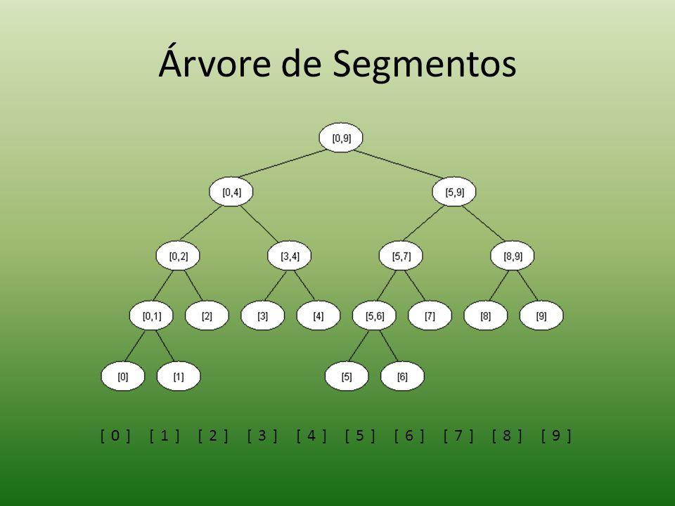 Árvore de Segmentos [0] [1] [2] [3] [4] [5] [6] [7] [8] [9]